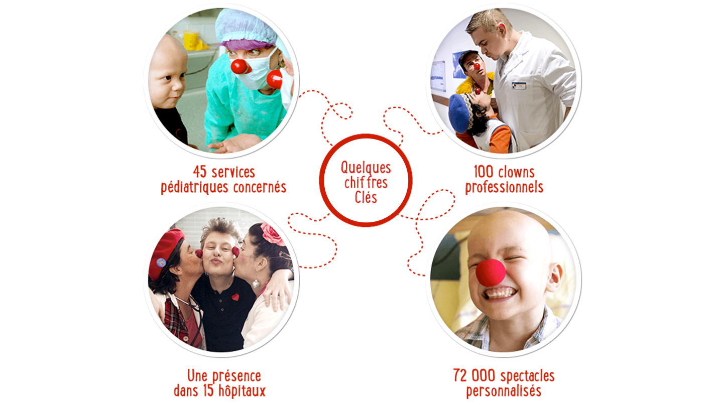 L'engagement Mini Babybel® envers Le Rire Médecin